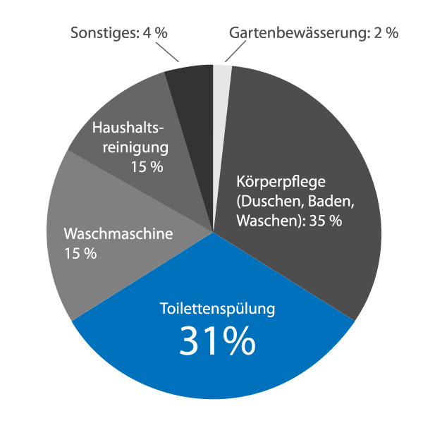 Diagramm vom Wasserverbrauch der Toilettenspülung