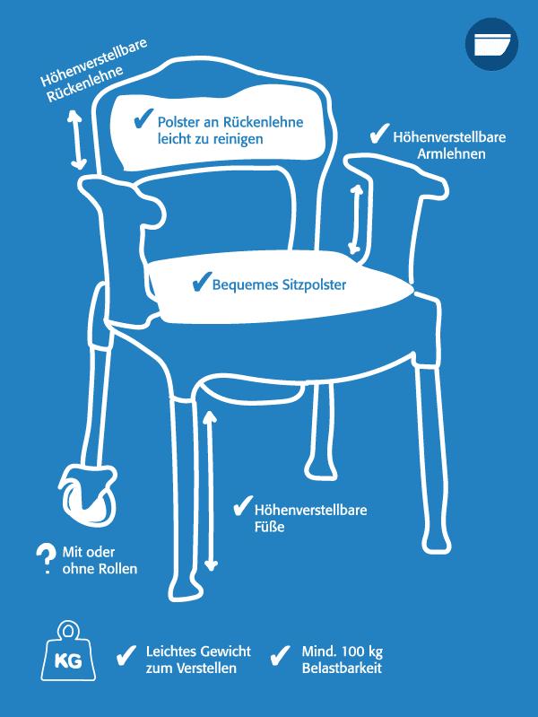 Toilettenstuhl Infografik