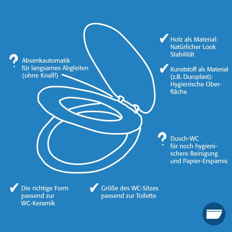 Toilettendeckel Infografik